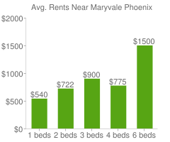 Graph of average rent prices for Maryvale Phoenix